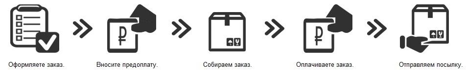 как оформить заказ на odezhda-stok.ru